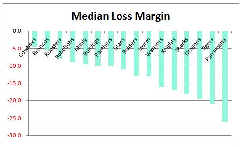Median Loss